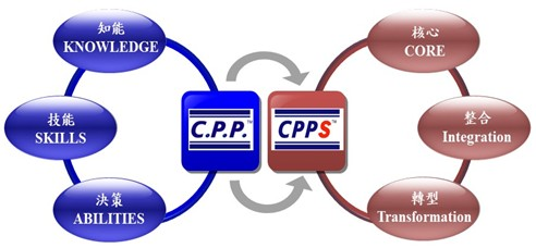 CPP,CPPS